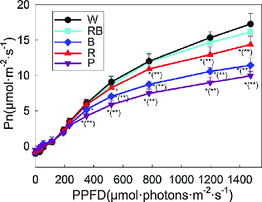 Light-response-curves-of-the-tomato-leaf-net-photosynthetic-rate-Pn-under-different-LED.png