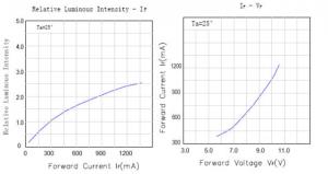 Epistar10W-graph.PNG