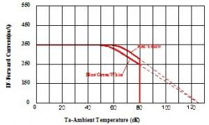Environment Temperature - Forward current correlation curve.jpg