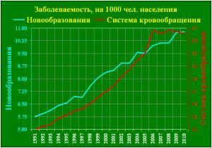 заболеваемость graf.png