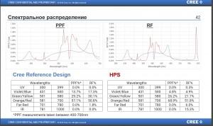 спектр от крии белый 4000к+красный 660нм  3к1 сравненние с днат.jpg
