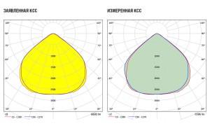kvantum-60-1mv-l-5000-ies.jpg