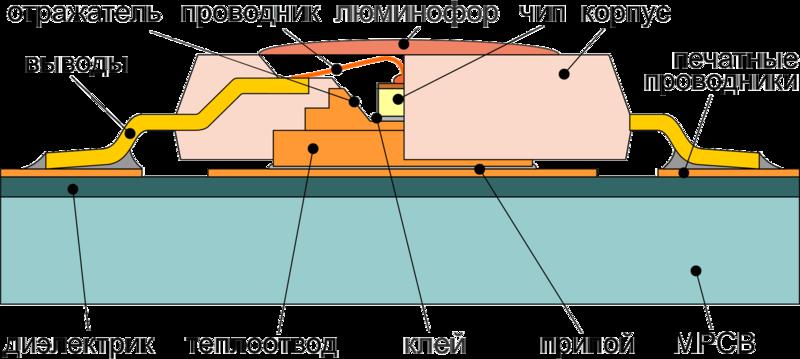 Рис. 1 - Схема конструкции